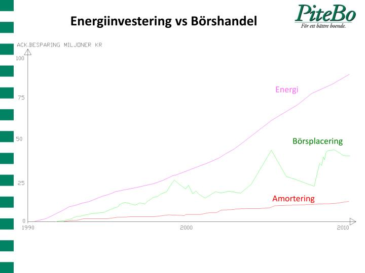 Energiinvestering vs Börshandel
