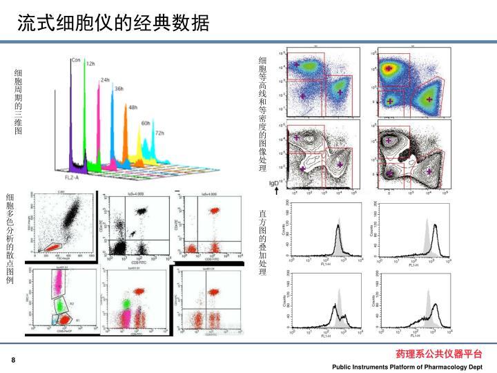 流式细胞仪的经典数据