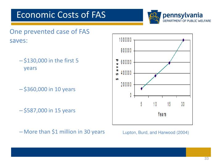 Economic Costs of FAS