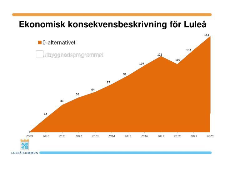 Ekonomisk konsekvensbeskrivning för Luleå
