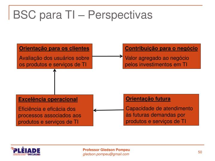 BSC para TI – Perspectivas