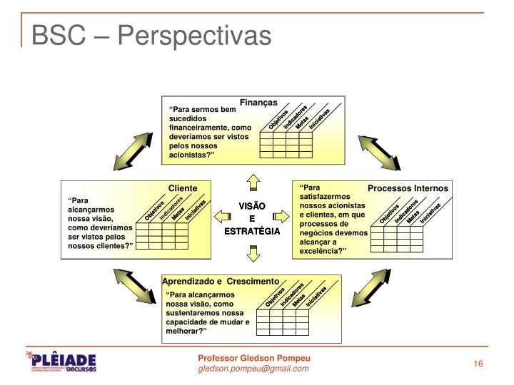 BSC – Perspectivas