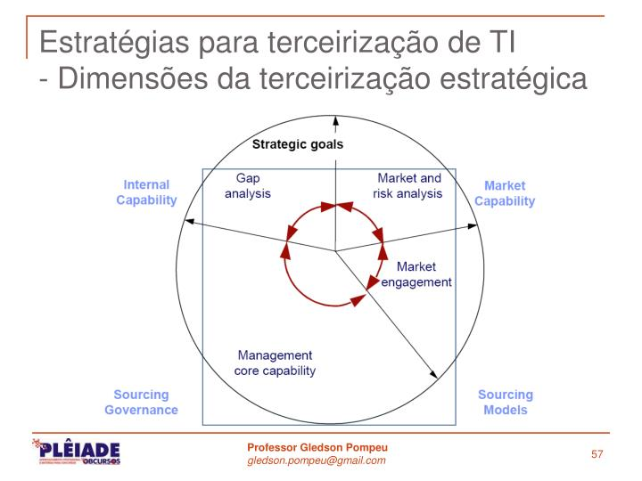 Estratégias para terceirização de TI