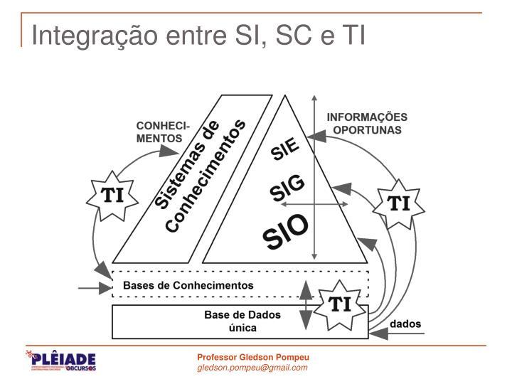 Integração entre SI, SC e TI