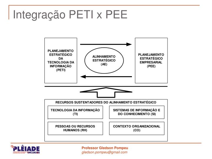 Integração PETI x PEE