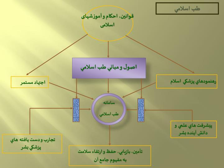 طب اسلامي
