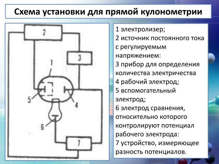 Схема установки для прямой