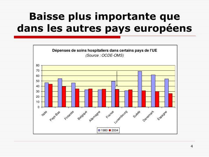Baisse plus importante que dans les autres pays européens