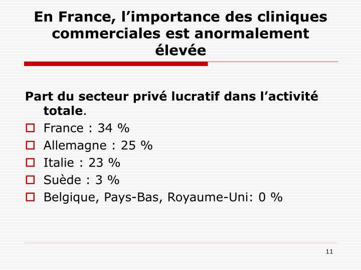 En France, l'importance des cliniques commerciales est anormalement élevée