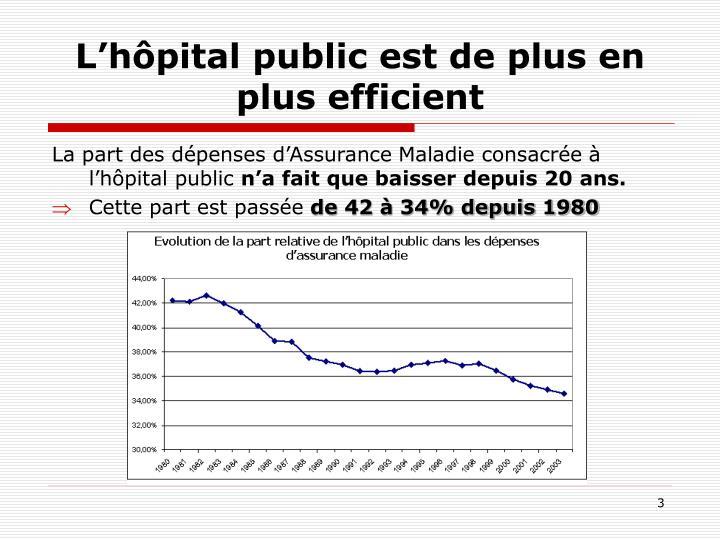 L'hôpital public est de plus en plus efficient