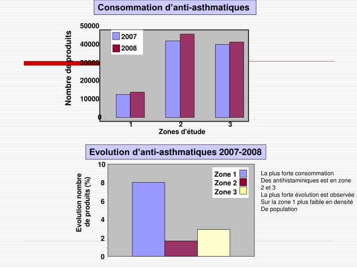 Consommation d'anti-asthmatiques