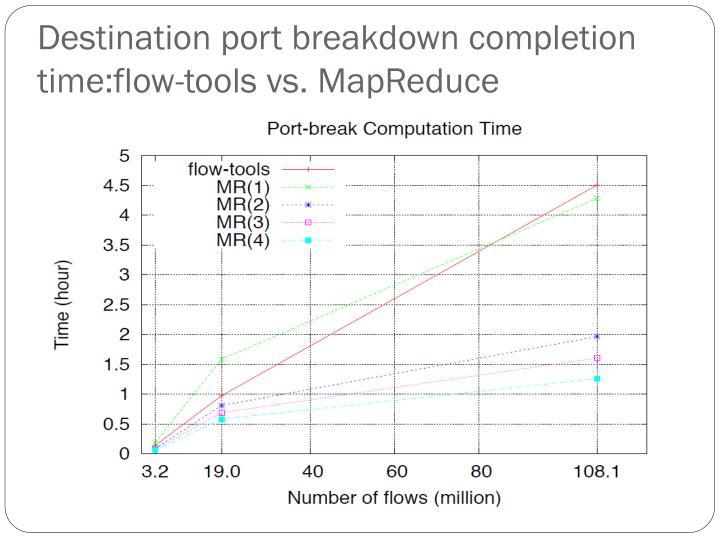 Destination port breakdown completion