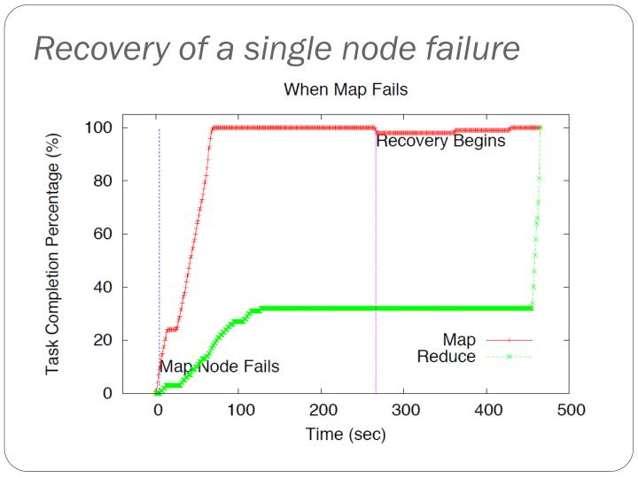 Recovery of a single node failure