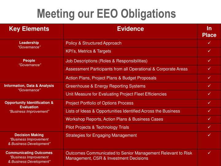 Meeting our EEO Obligations