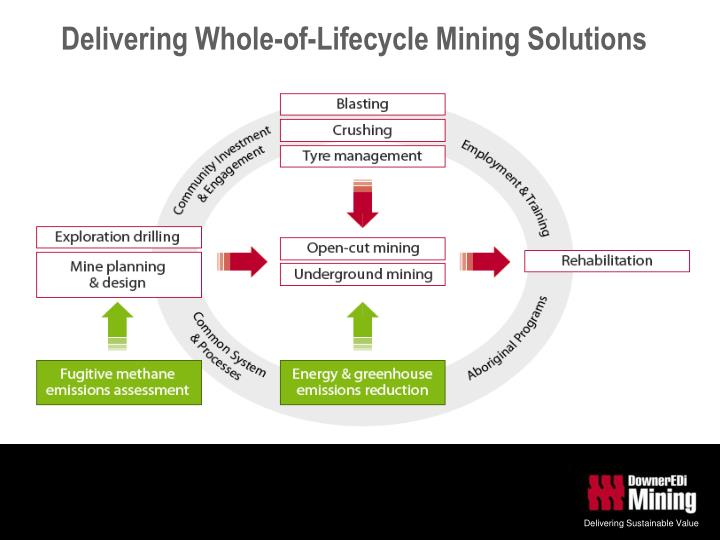 Delivering Whole-of-Lifecycle Mining Solutions
