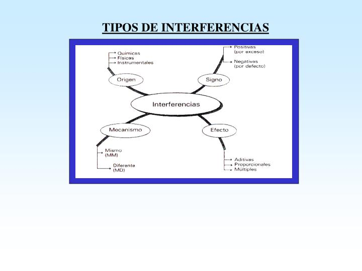 TIPOS DE INTERFERENCIAS
