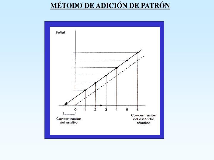 MÉTODO DE ADICIÓN DE PATRÓN