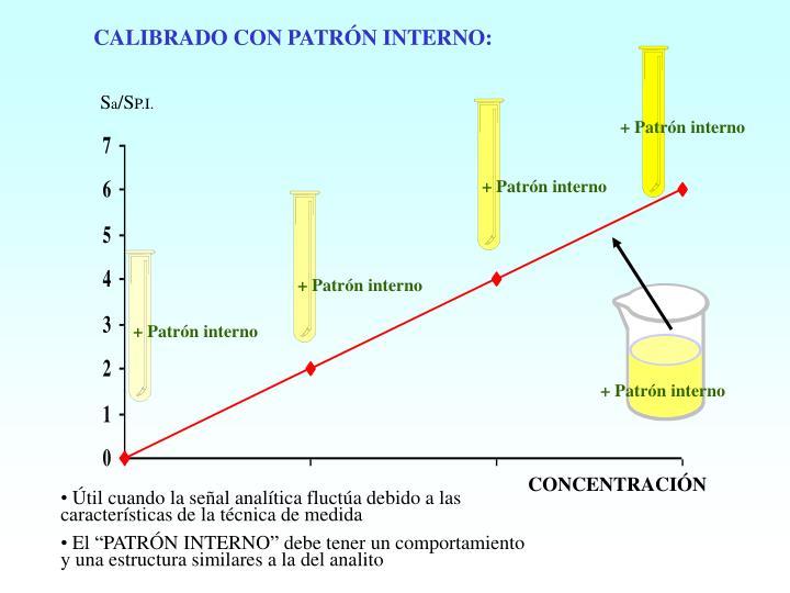 CALIBRADO CON PATRÓN INTERNO: