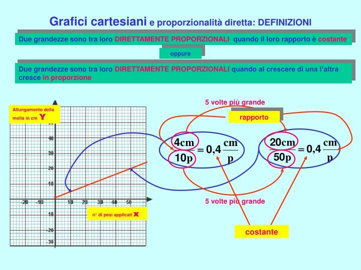 Grafici cartesiani e proporzionalit diretta definizioni