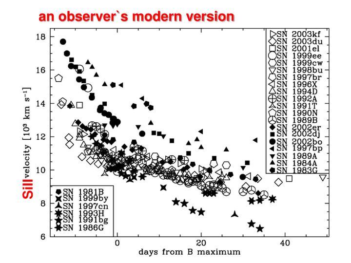an observer`s modern version