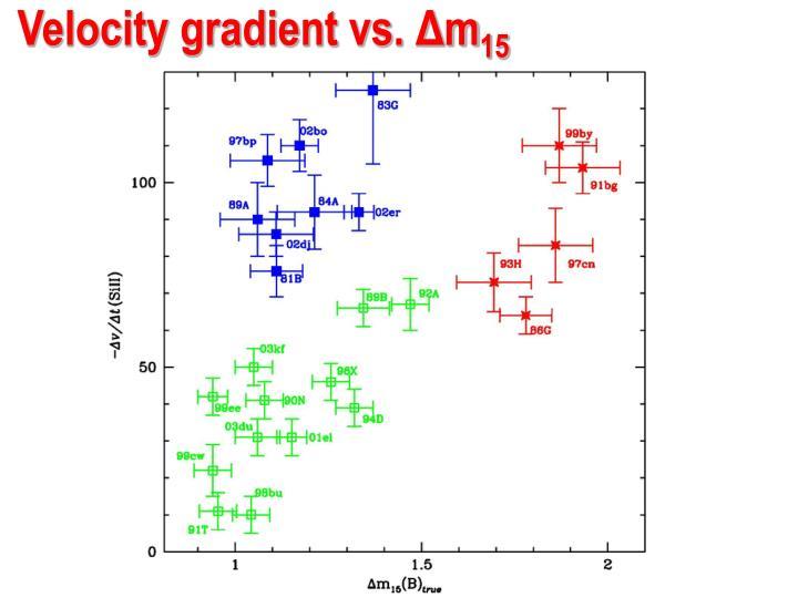 Velocity gradient vs.