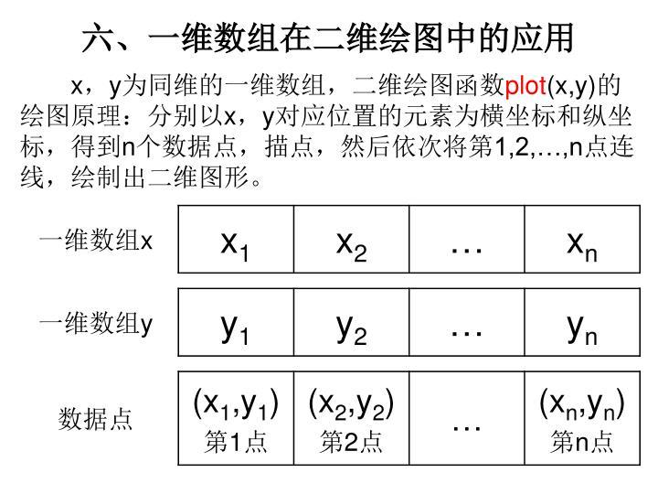 六、一维数组在二维绘图中的应用