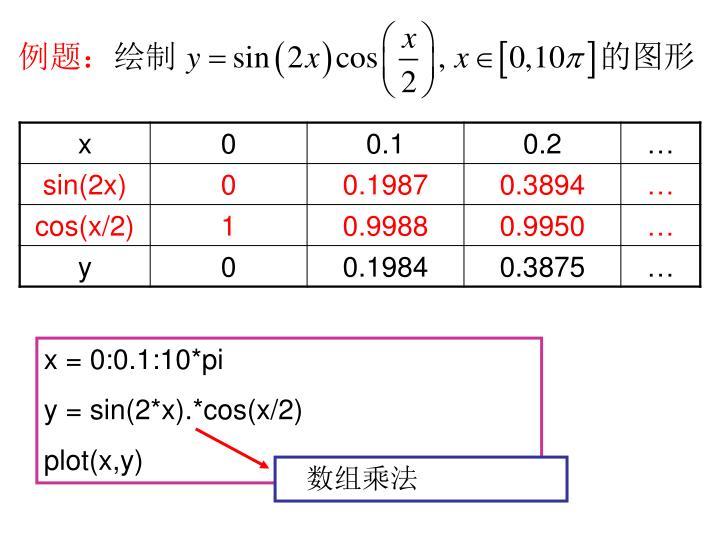 x = 0:0.1:10*pi