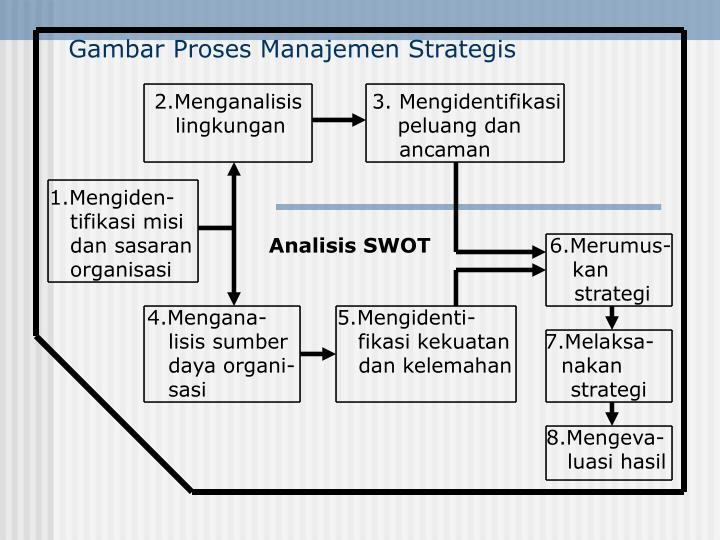 Gambar Proses Manajemen Strategis