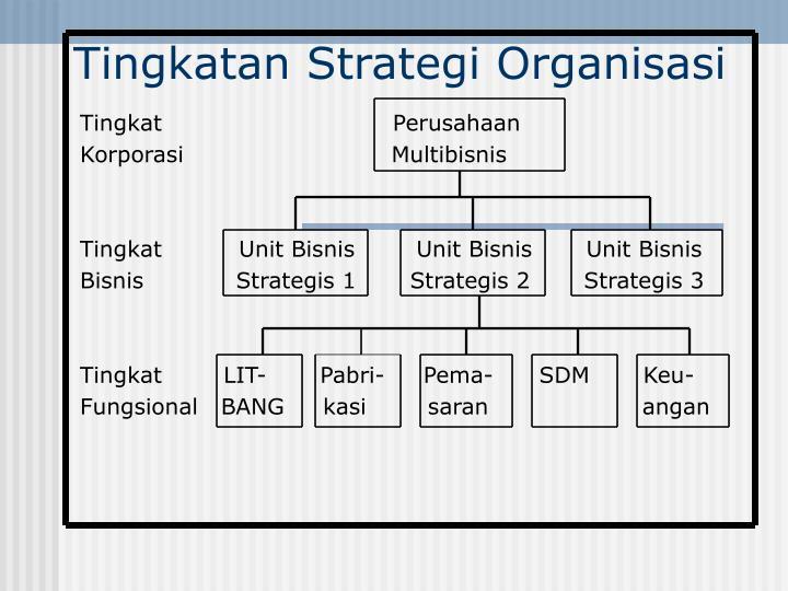 Tingkatan Strategi Organisasi