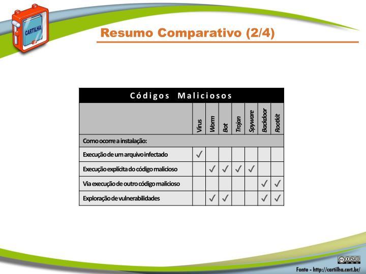 Resumo Comparativo (2/4)
