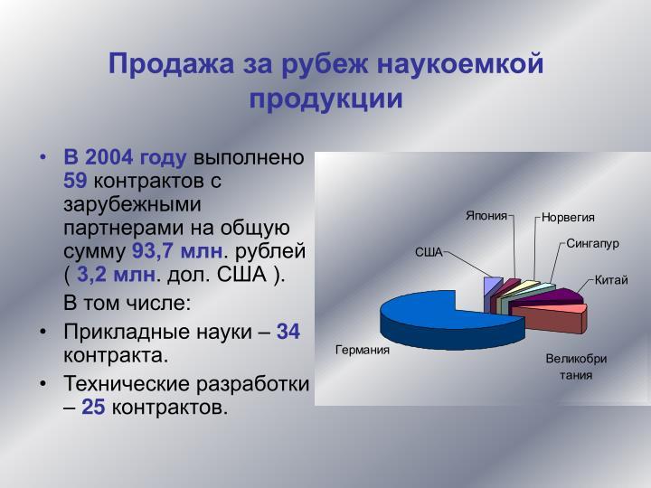 Продажа за рубеж наукоемкой продукции
