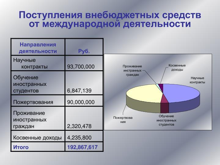 Поступления внебюджетных средств от международной деятельности