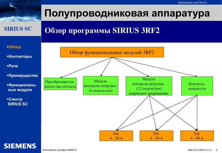 Обзор программы