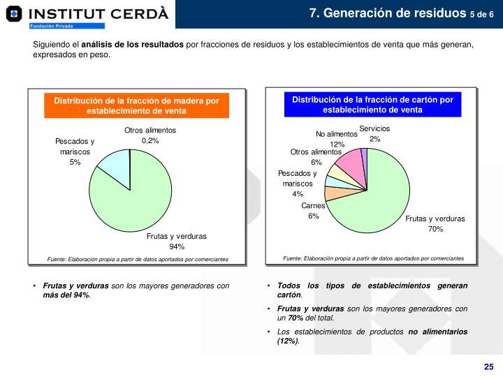 Distribución de la fracción de cartón por establecimiento de venta