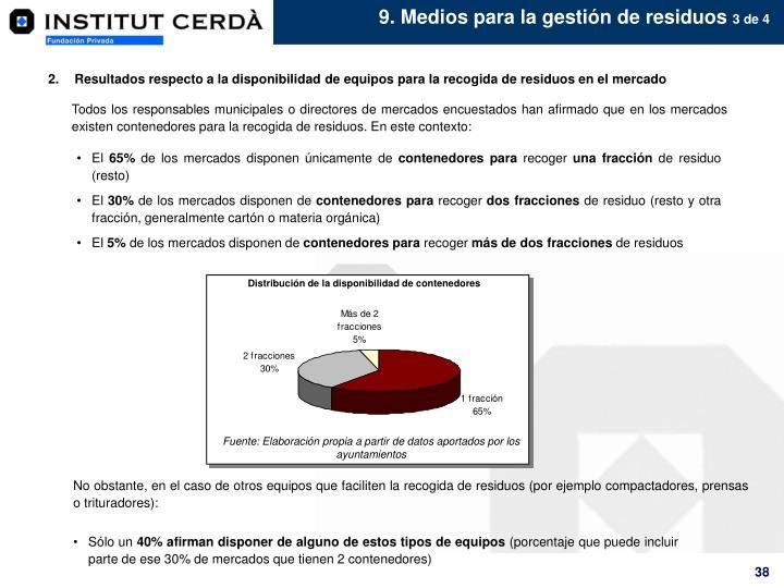 Distribución de la disponibilidad de contenedores