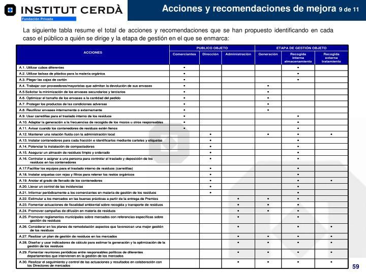Acciones y recomendaciones de mejora
