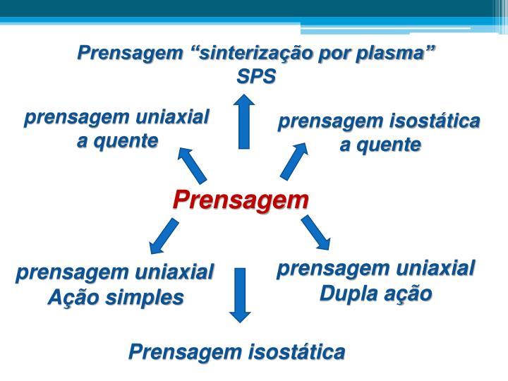 """Prensagem """"sinterização por plasma"""""""
