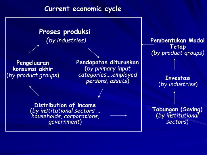 Current economic cycle