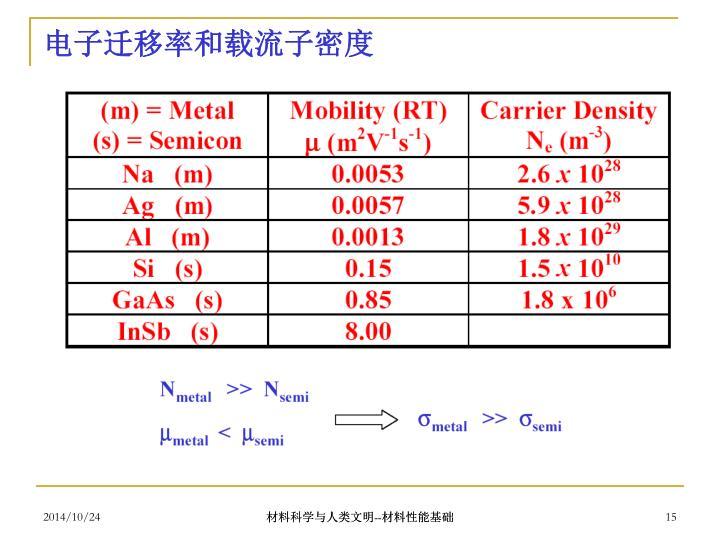 电子迁移率和载流子密度