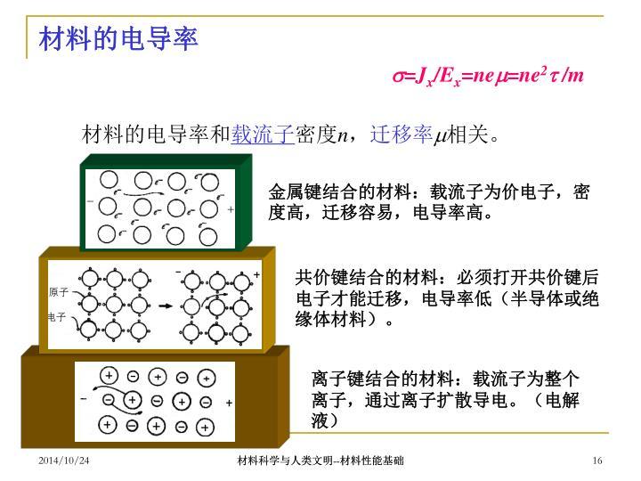 材料的电导率
