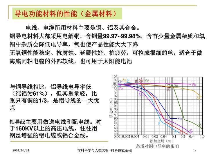 导电功能材料的性能(金属材料)