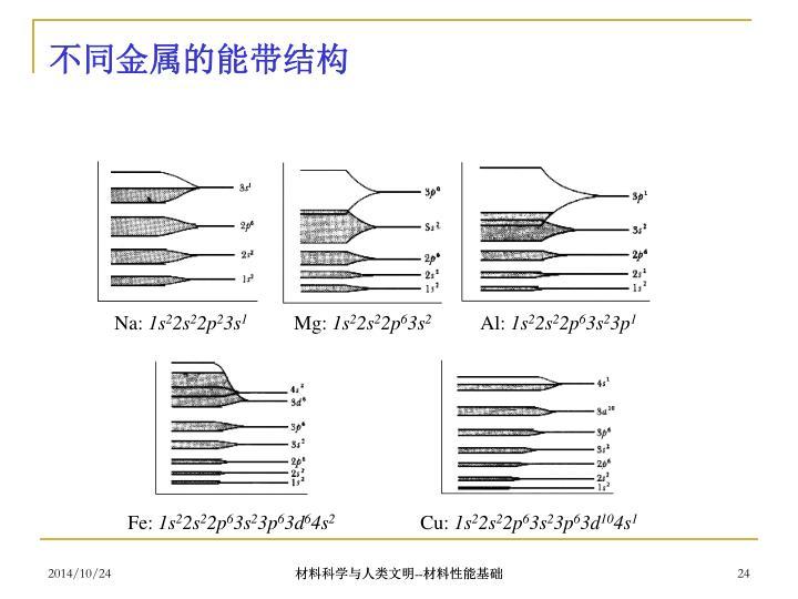 不同金属的能带结构