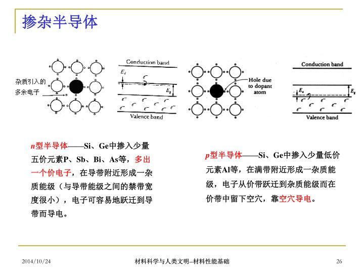 掺杂半导体
