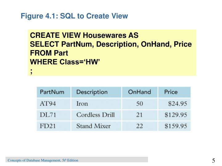 Figure 4.1: SQL to Create View