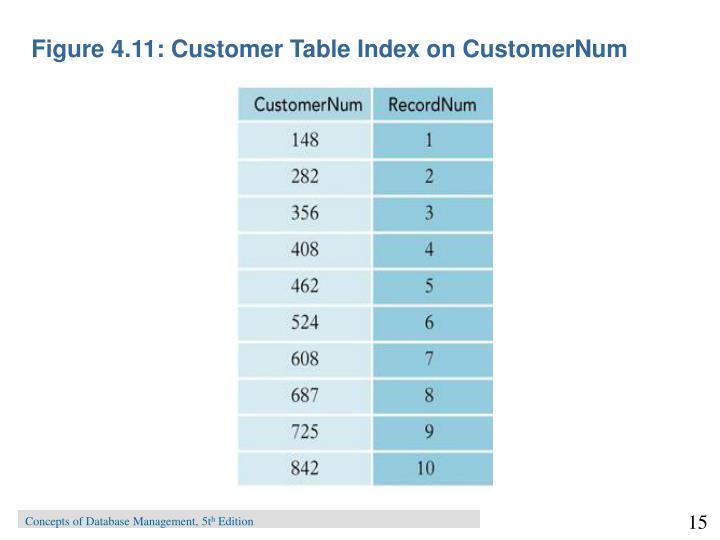 Figure 4.11: Customer Table Index on CustomerNum
