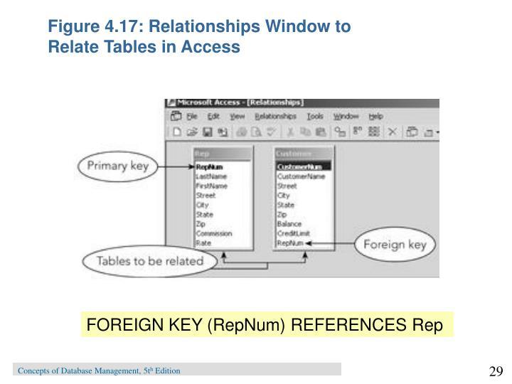 Figure 4.17: Relationships Window to