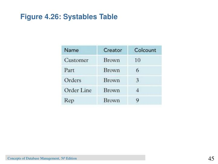 Figure 4.26: Systables Table