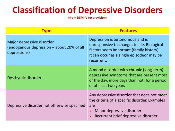 Classification of Depressive Disorders