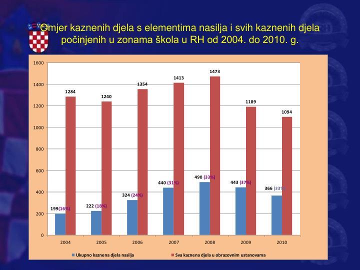 Omjer kaznenih djela s elementima nasilja i svih kaznenih djela počinjenih u zonama škola u RH od 2004. do 2010. g.