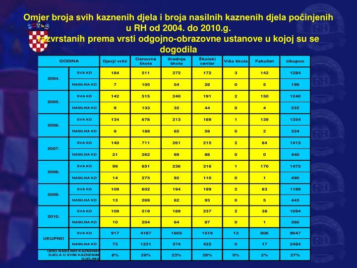 Omjer broja svih kaznenih djela i broja nasilnih kaznenih djela počinjenih u RH od 2004. do 2010.g.